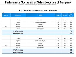 Performance Scorecard Of Sales Executive Of Company