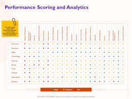Performance Scoring And Analytics Auditing Ppt Powerpoint Presentation Outline File Formats