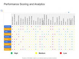 Performance Scoring And Analytics Civil Infrastructure Construction Management Ppt Mockup