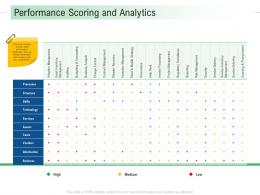 Performance Scoring And Analytics Infrastructure Analysis And Recommendations Ppt Infographics