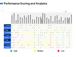 Performance Scoring And Analytics M3094 Ppt Powerpoint Presentation Layouts Sample