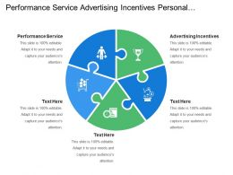 Performance Service Advertising Incentives Personal Attention Community Relationship
