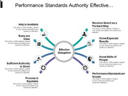 Performance Standards Authority Effective Delegation With Converging Arrows