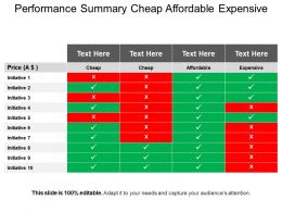 Performance Summary Cheap Affordable Expensive Ppt Ideas