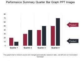 Performance Summary Quarter Bar Graph Ppt Images