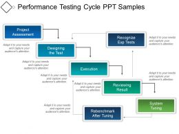 Performance Testing Cycle Ppt Samples