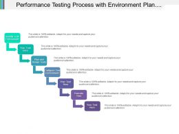 Performance Testing Process With Environment Plan And Design Tests