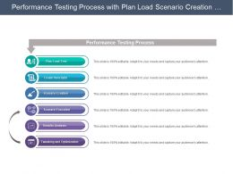 Performance Testing Process With Plan Load Scenario Creation And Execution