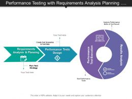 Performance Testing With Requirements Analysis Planning And Results Analysis