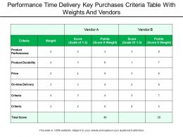Performance Time Delivery Key Purchases Criteria Table With Weights And Vendors