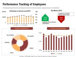 Performance Tracking Of Employees Resolution Ppt Powerpoint Presentation Ideas Graphics Example