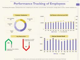 Performance Tracking Of Employees Speed Of Answer Ppt Powerpoint Presentation Slides Graphics Tutorials