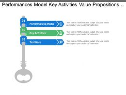 Performances Model Key Activities Value Propositions Customer Relationship