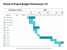 Period Of Project Budget Performance Timeline Ppt Powerpoint Presentation Outline Rules