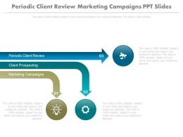 Periodic Client Review Marketing Campaigns Ppt Slides
