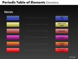 Periodic Table Of Elements Chemistry Powerpoint Slides And Ppt Templates DB