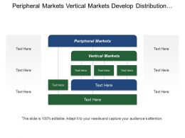 Peripheral Markets Vertical Markets Develop Distribution Pricing Strategy