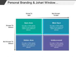 Personal Branding And Johari Window Showing Open Hidden Undiscovered Areas