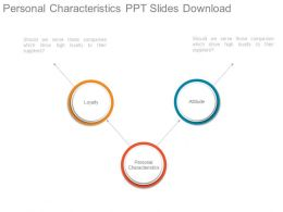 Personal Characteristics Ppt Slides Download