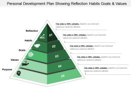 Personal Development Plan Showing Reflection Habits Goals And Values