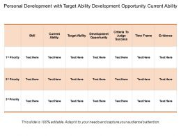 Personal Development With Target Ability Development Opportunity Current Ability