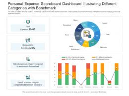 Personal Expense Scoreboard Dashboard Illustrating Different Categories With Benchmark Powerpoint Template