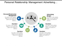 Personal Relationship Management Advertising Budget Personnel Management Customer Feedback