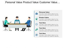 Personal Value Product Value Customer Value Capital Deployment