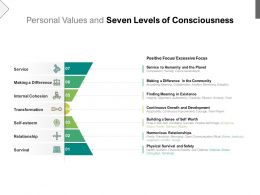 personal values and seven levels of consciousness
