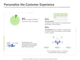 Personalize The Customer Experience Using Customer Online Behavior Analytics Acquiring Customers Ppt Icon
