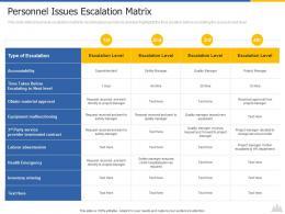 Personnel Issues Escalation Matrix Construction Project Risk Landscape Ppt Download