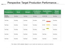 Perspective Target Production Performance Variables Table With Values