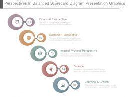 Perspectives In Balanced Scorecard Diagram Presentation Graphics