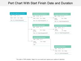 Pert Chart With Start Finish Date And Duration