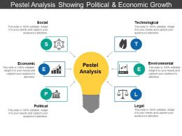Pestel Analysis Showing Political And Economic Growth 5