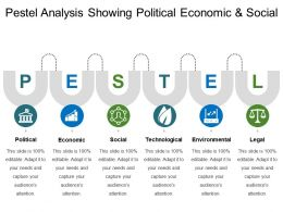 Pestel Analysis Showing Political Economic And Social 2