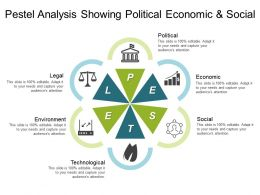 Pestel Analysis Showing Political Economic And Social 3