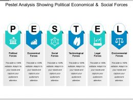 Pestel Analysis Showing Political Economical And Social Forces 4