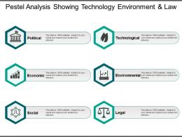 Pestel Analysis Showing Technology Environment And Law