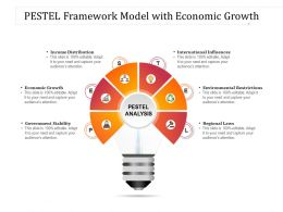 PESTEL Framework Model With Economic Growth