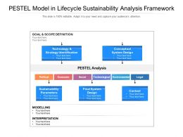 PESTEL Model In Lifecycle Sustainability Analysis Framework