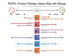 PESTEL Product Strategy Impact Map With Ratings