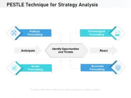 PESTLE Technique For Strategy Analysis