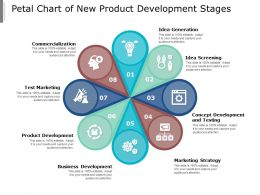 Petal Chart Of New Product Development Stages