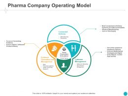 Pharma Company Operating Model Evidence Ppt Powerpoint Presentation Styles Clipart