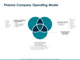 Pharma Company Operating Model Health Outcomes Ppt Powerpoint Presentation Aids Inspiration