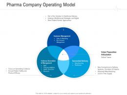 Pharma Company Operating Model Healthcare Management System Ppt Pictures Graphics