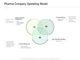 Pharma Company Operating Model Hospital Administration Ppt Gallery Deck
