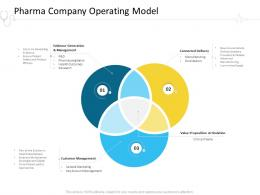 Pharma Company Operating Model Hospital Management Ppt Portfolio