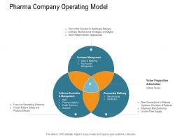 Pharma Company Operating Model Nursing Management Ppt Information